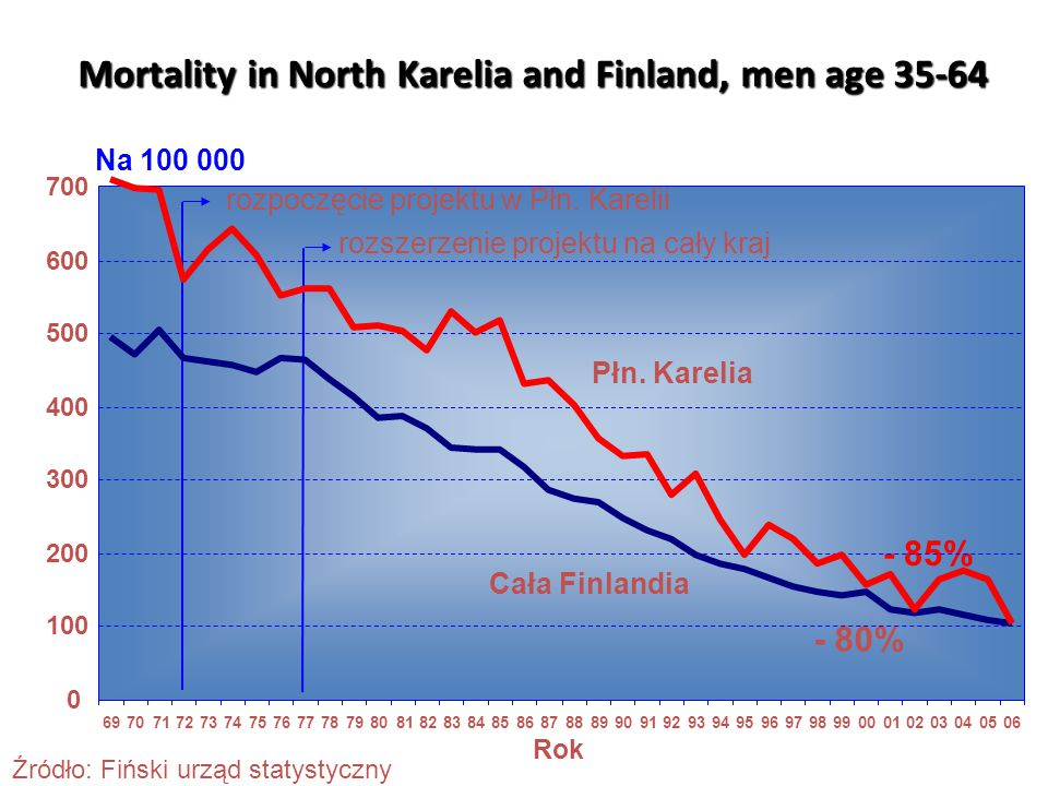 Mortality in North Karelia and Finland, men age 35-64