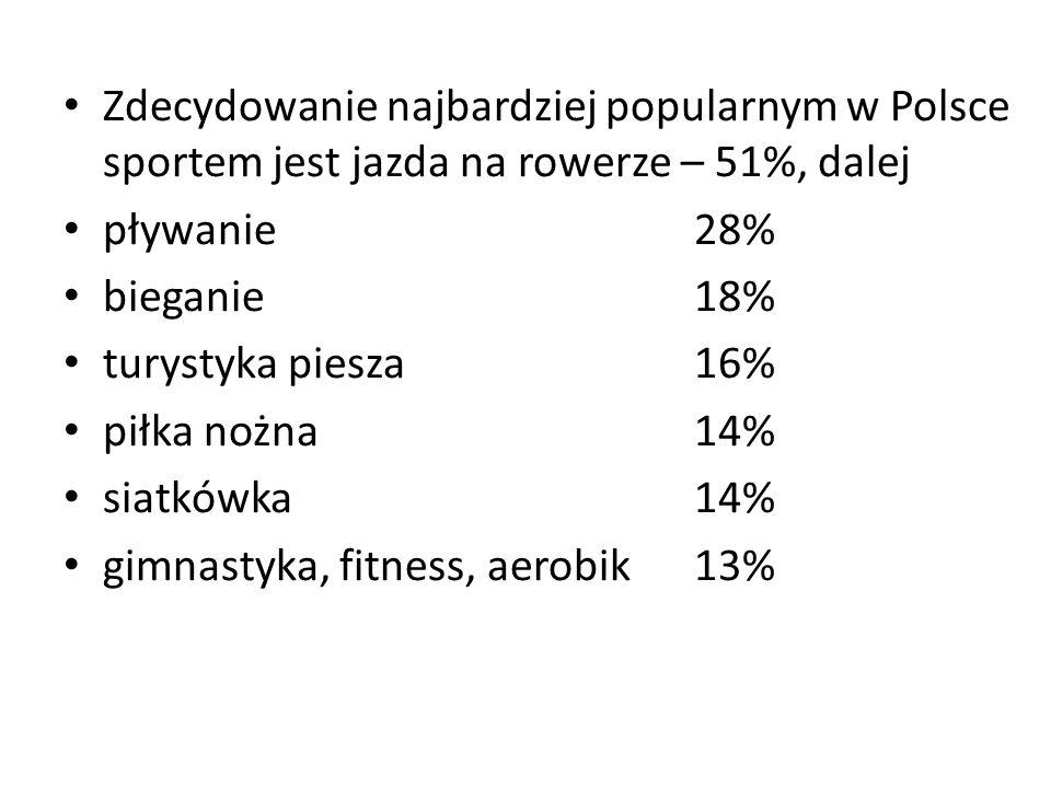 Zdecydowanie najbardziej popularnym w Polsce sportem jest jazda na rowerze – 51%, dalej