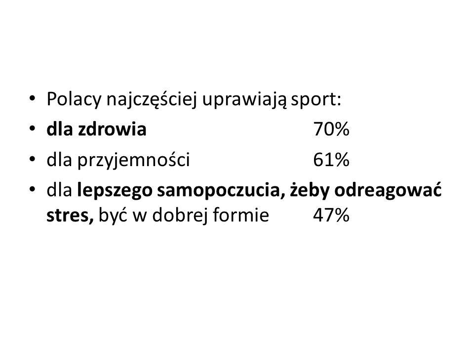 Polacy najczęściej uprawiają sport: