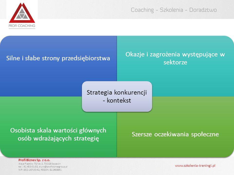 Strategia konkurencji - kontekst Silne i słabe strony przedsiębiorstwa