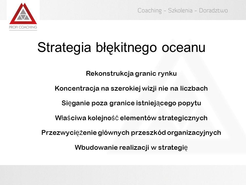 Strategia błękitnego oceanu Rekonstrukcja granic rynku Koncentracja na szerokiej wizji nie na liczbach Sięganie poza granice istniejącego popytu Właściwa kolejność elementów strategicznych Przezwyciężenie głównych przeszkód organizacyjnych Wbudowanie realizacji w strategię