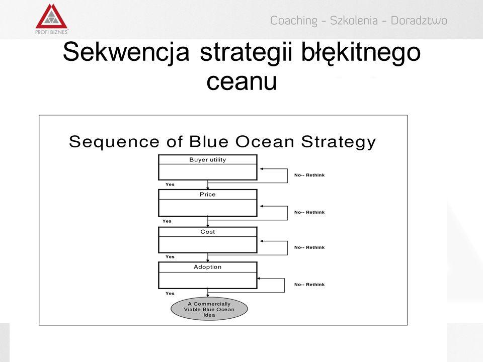 Sekwencja strategii błękitnego ceanu