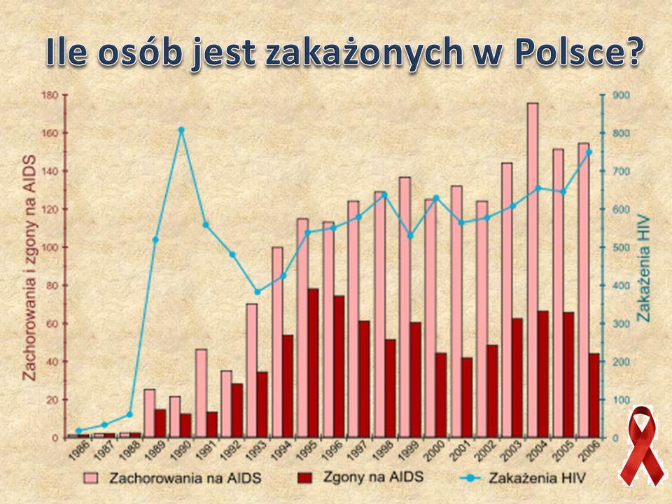 Ile osób jest zakażonych w Polsce