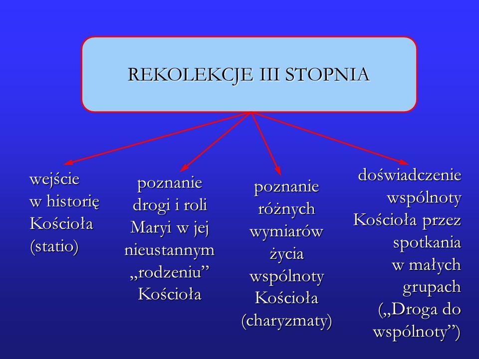 REKOLEKCJE III STOPNIA