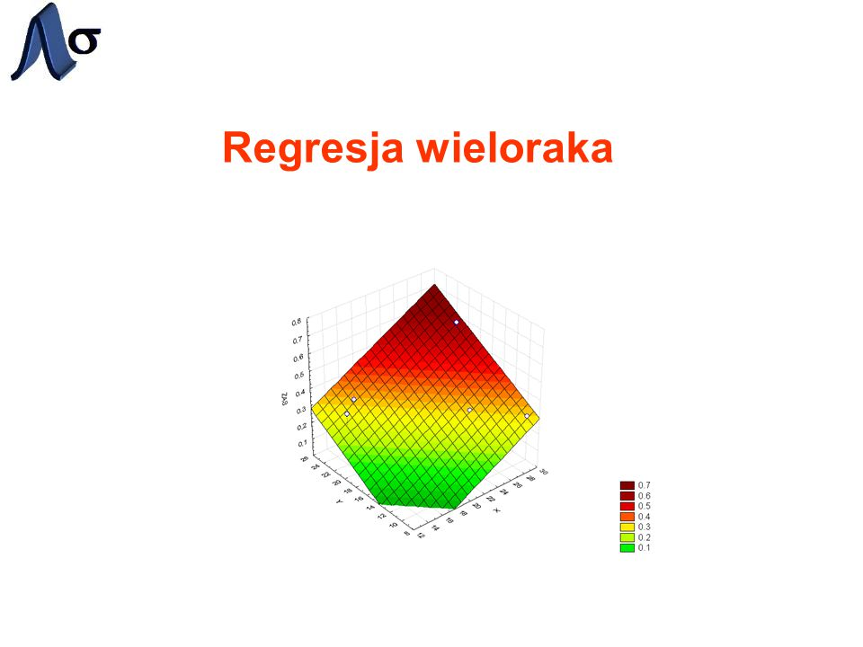 Regresja wieloraka