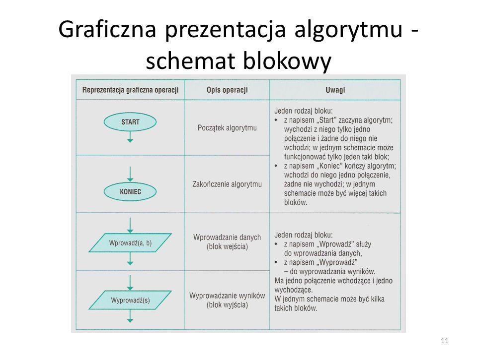 Graficzna prezentacja algorytmu - schemat blokowy