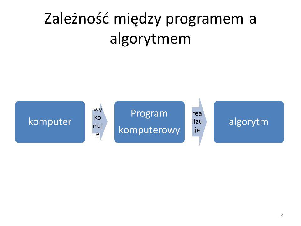Zależność między programem a algorytmem