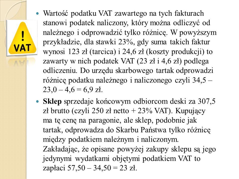 Wartość podatku VAT zawartego na tych fakturach stanowi podatek naliczony, który można odliczyć od należnego i odprowadzić tylko różnicę. W powyższym przykładzie, dla stawki 23%, gdy suma takich faktur wynosi 123 zł (tarcica) i 24,6 zł (koszty produkcji) to zawarty w nich podatek VAT (23 zł i 4,6 zł) podlega odliczeniu. Do urzędu skarbowego tartak odprowadzi różnicę podatku należnego i naliczonego czyli 34,5 – 23,0 – 4,6 = 6,9 zł.