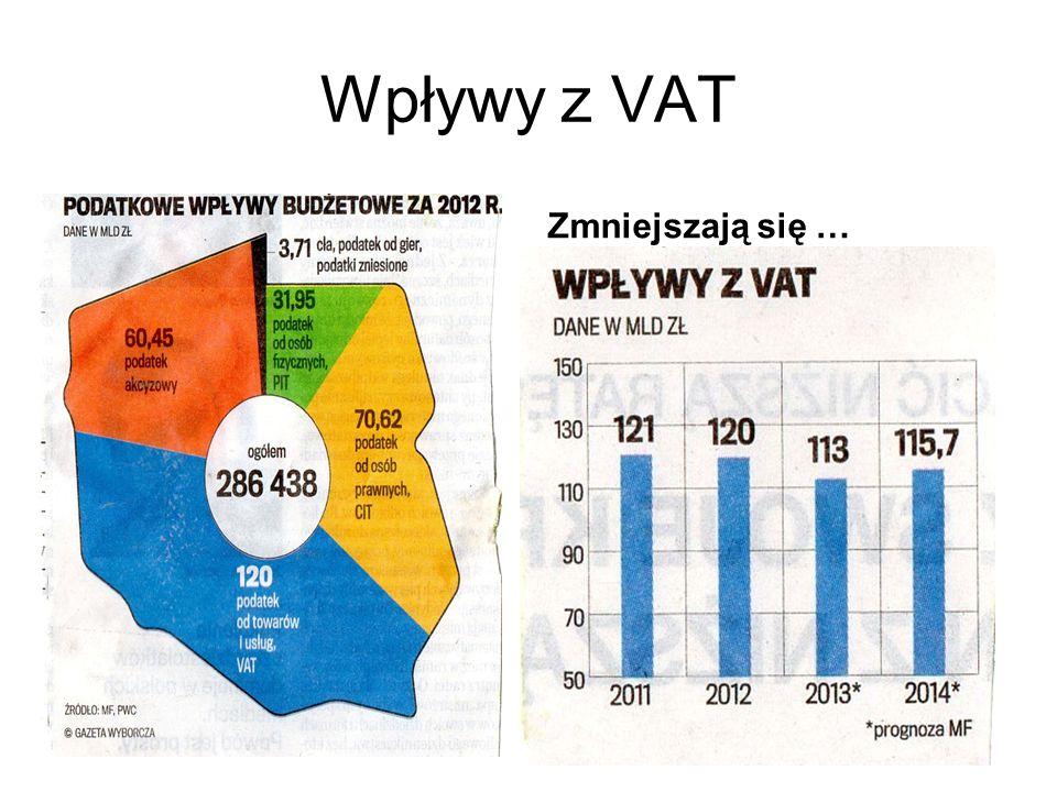 Wpływy z VAT Zmniejszają się …
