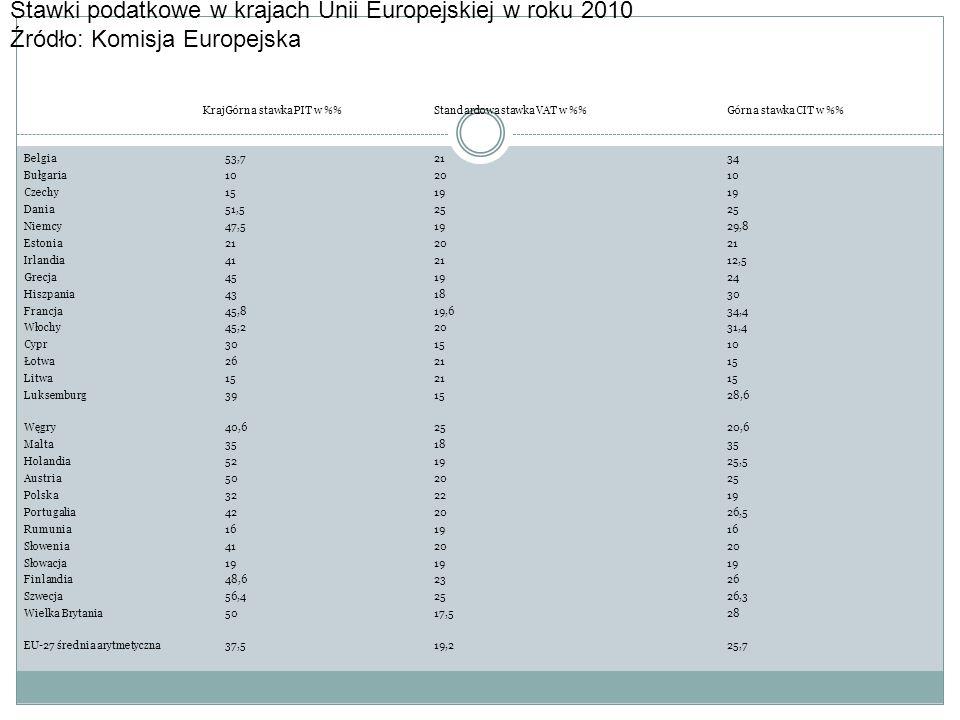 Stawki podatkowe w krajach Unii Europejskiej w roku 2010
