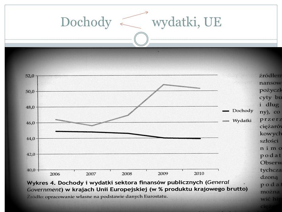Dochody wydatki, UE