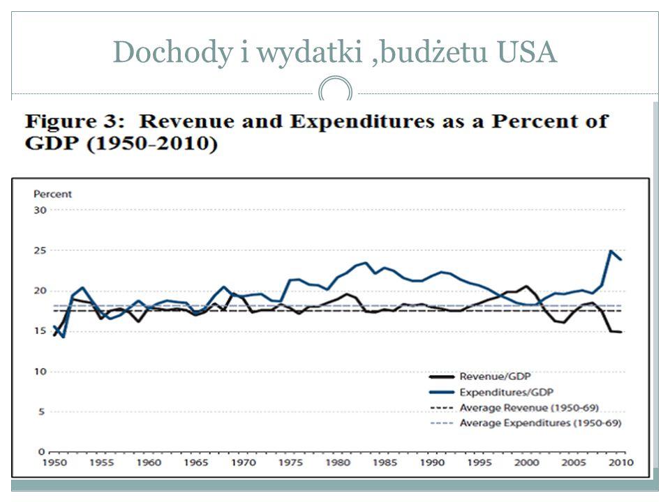 Dochody i wydatki ,budżetu USA