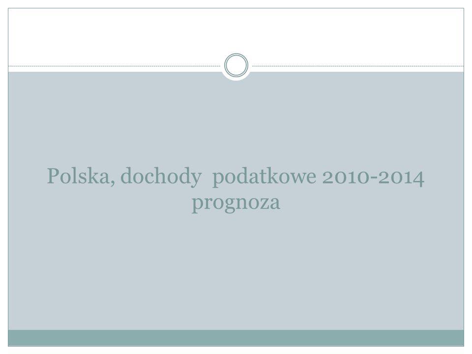 Polska, dochody podatkowe 2010-2014 prognoza