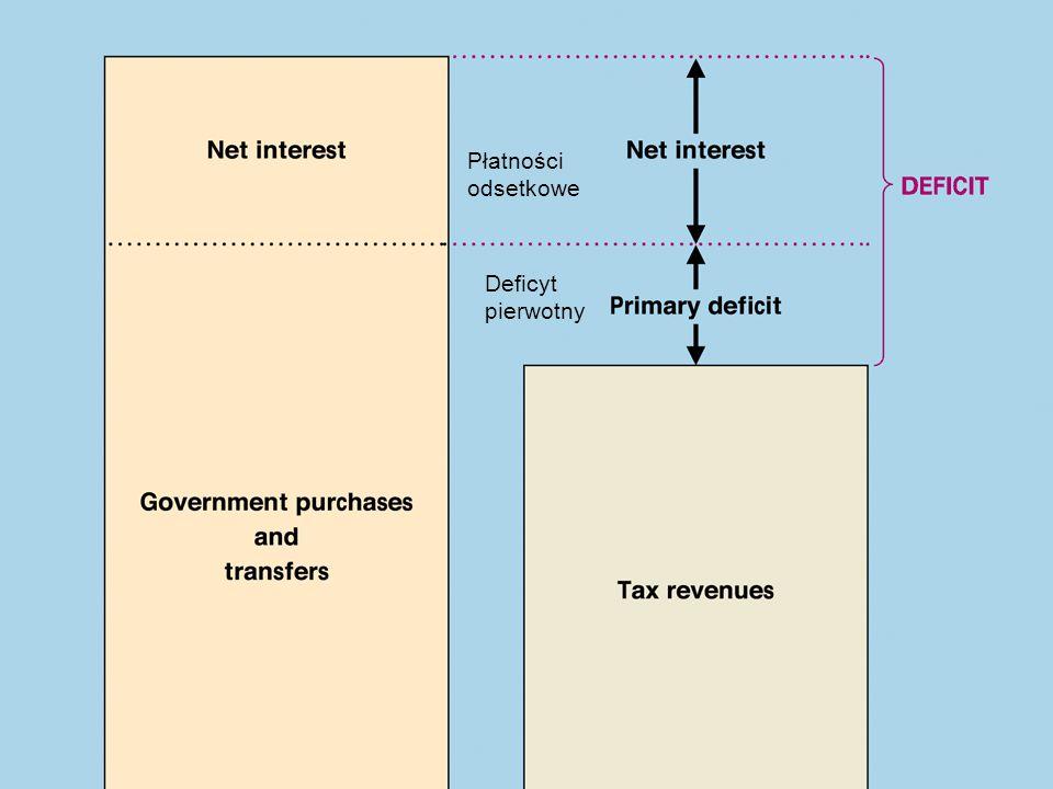 Płatności odsetkowe Deficyt pierwotny