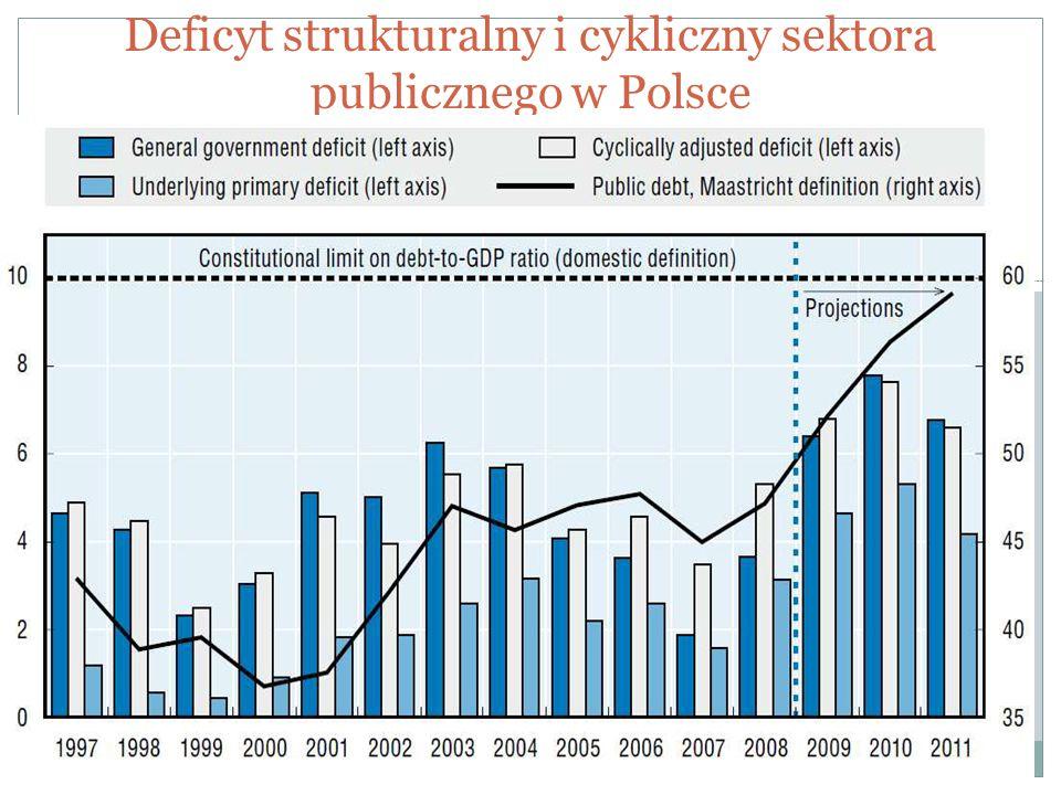 Deficyt strukturalny i cykliczny sektora publicznego w Polsce