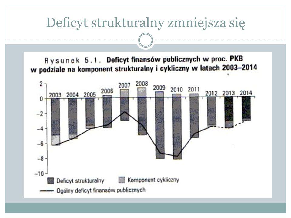 Deficyt strukturalny zmniejsza się