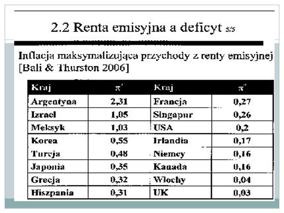 Renta emisyjna a deficyt