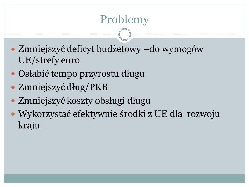 Problemy Zmniejszyć deficyt budżetowy –do wymogów UE/strefy euro