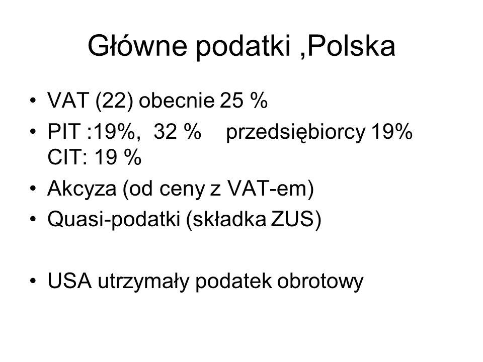 Główne podatki ,Polska VAT (22) obecnie 25 %