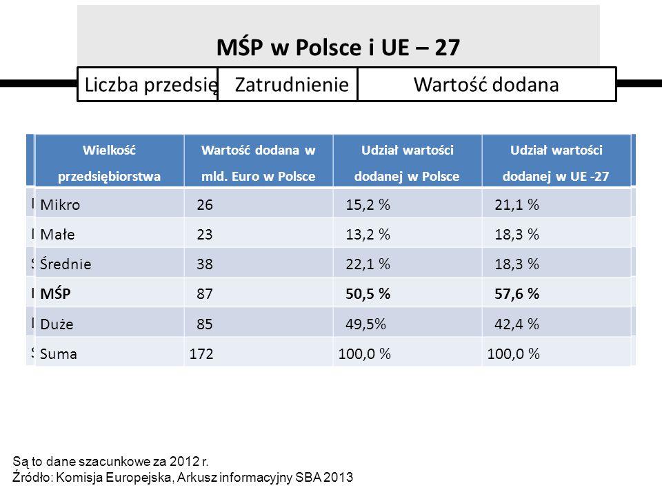 MŚP w Polsce i UE – 27 Liczba przedsiębiorstw Zatrudnienie