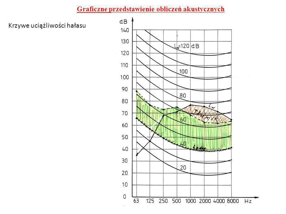 Graficzne przedstawienie obliczeń akustycznych