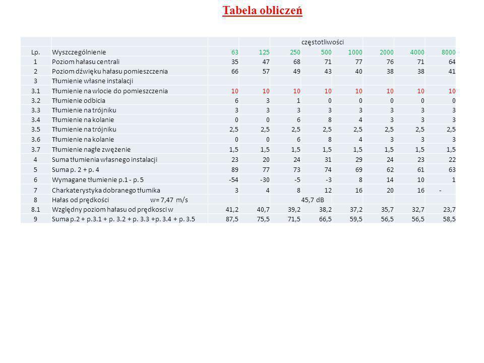 Tabela obliczeń częstotliwości Lp. Wyszczególnienie 63 125 250 500