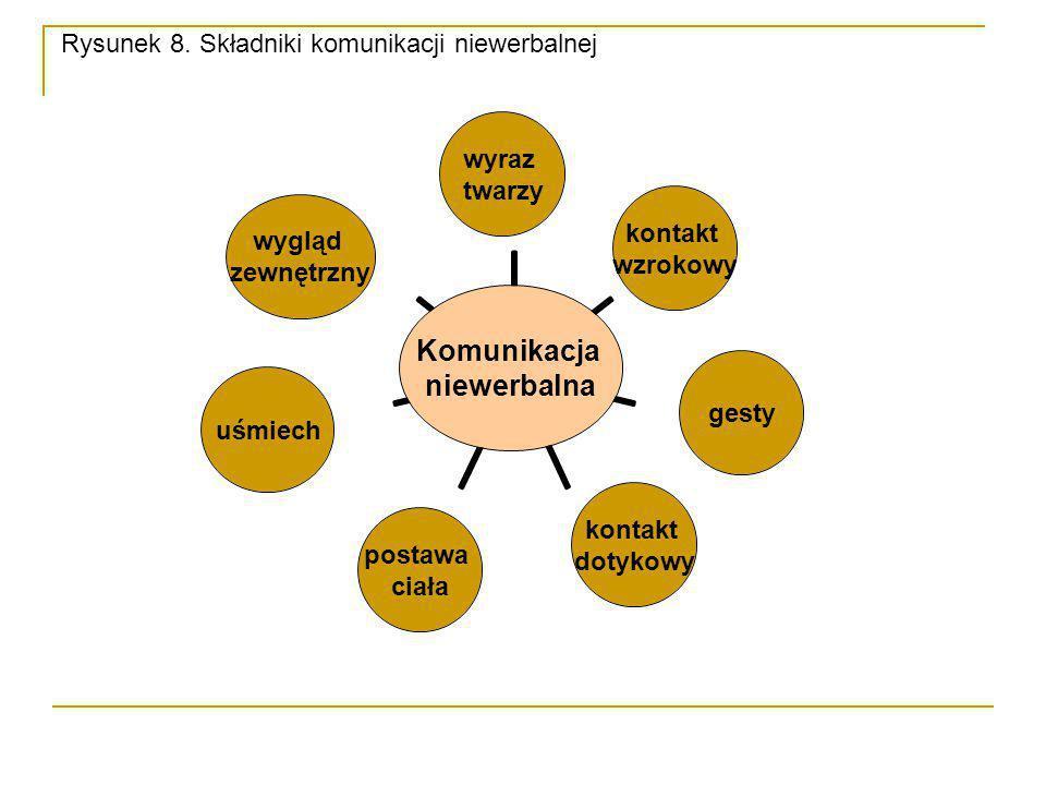 Rysunek 8. Składniki komunikacji niewerbalnej