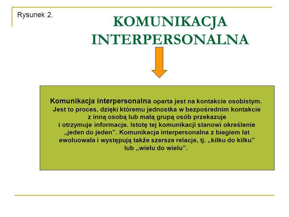KOMUNIKACJA INTERPERSONALNA