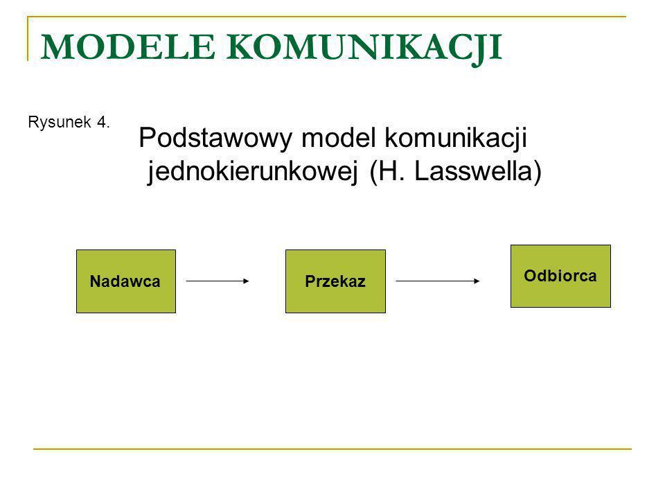 Podstawowy model komunikacji jednokierunkowej (H. Lasswella)