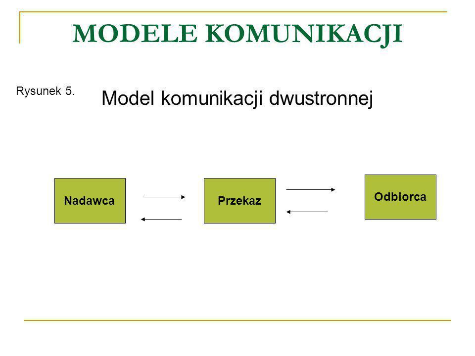 Model komunikacji dwustronnej