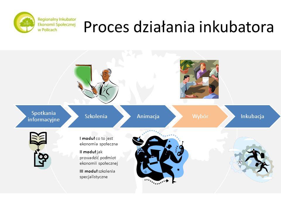 Proces działania inkubatora