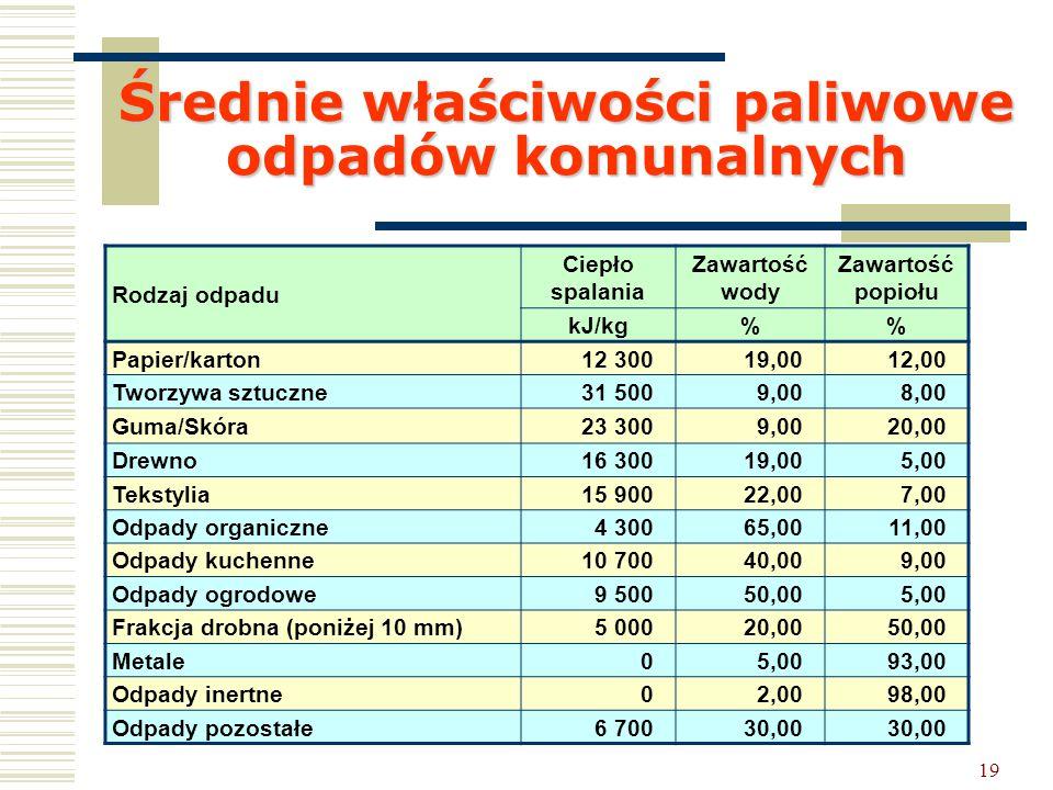 Średnie właściwości paliwowe odpadów komunalnych