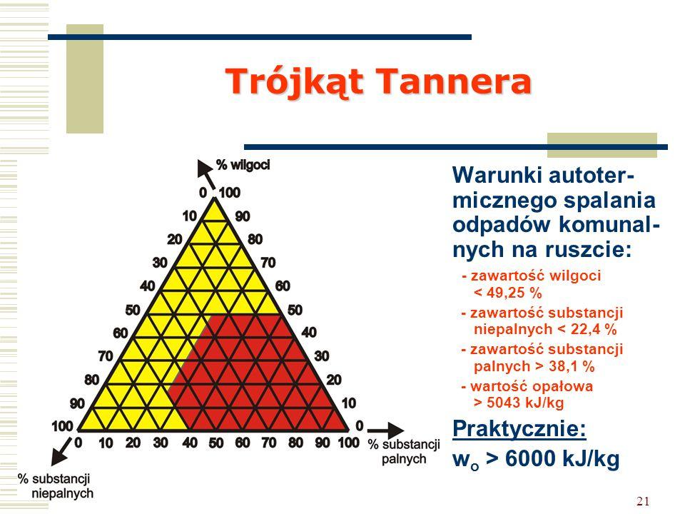 Trójkąt Tannera Warunki autoter-micznego spalania odpadów komunal-nych na ruszcie: - zawartość wilgoci < 49,25 %