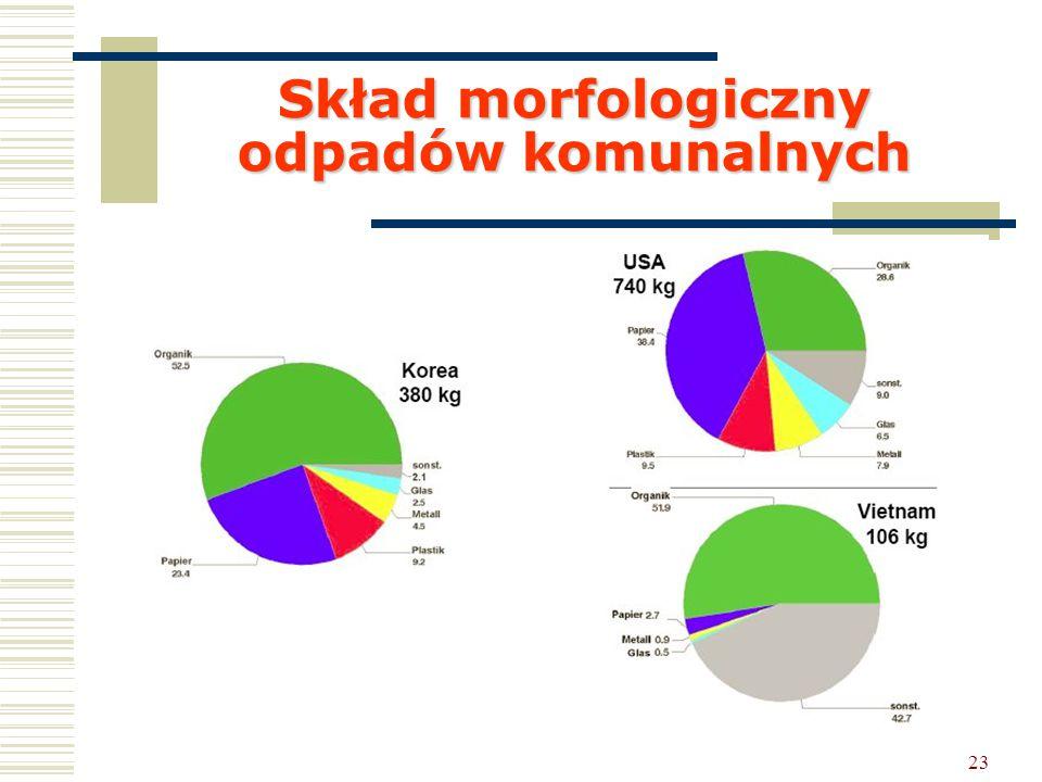 Skład morfologiczny odpadów komunalnych