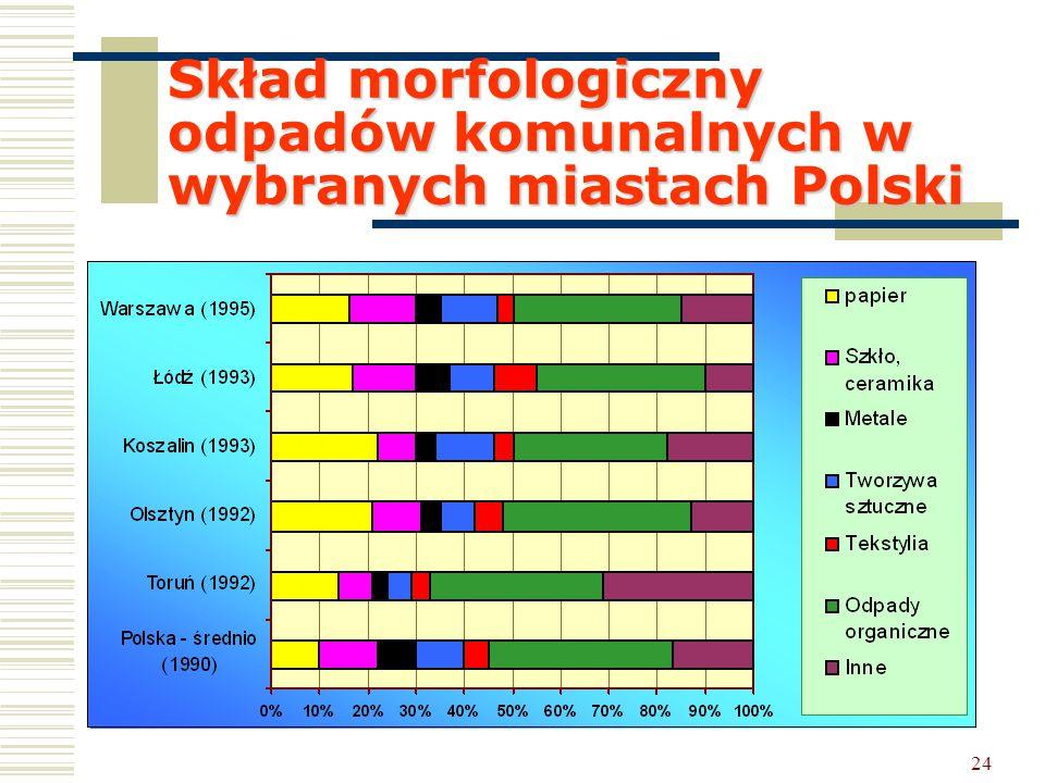 Skład morfologiczny odpadów komunalnych w wybranych miastach Polski