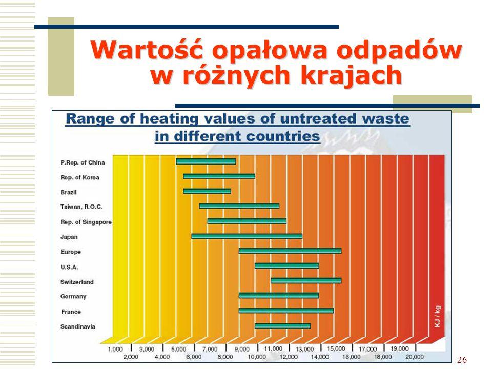 Wartość opałowa odpadów w różnych krajach