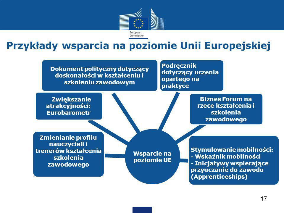 Przykłady wsparcia na poziomie Unii Europejskiej
