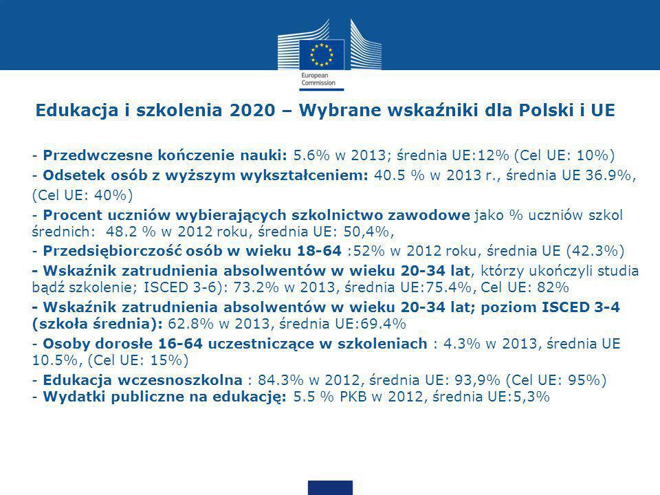 Edukacja i szkolenia 2020 – Wybrane wskaźniki dla Polski i UE