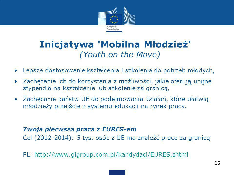 Inicjatywa Mobilna Młodzież (Youth on the Move)