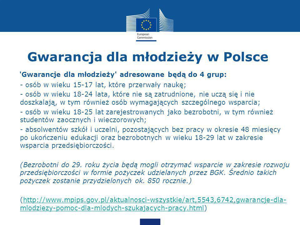 Gwarancja dla młodzieży w Polsce