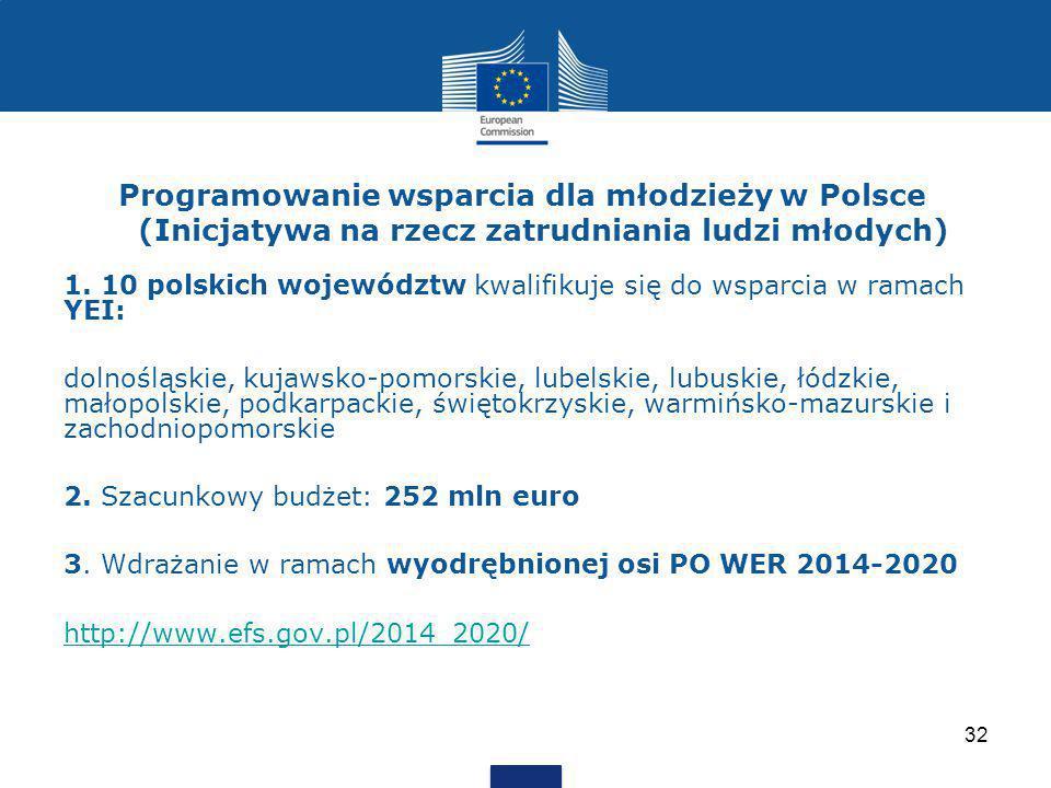 Programowanie wsparcia dla młodzieży w Polsce (Inicjatywa na rzecz zatrudniania ludzi młodych)