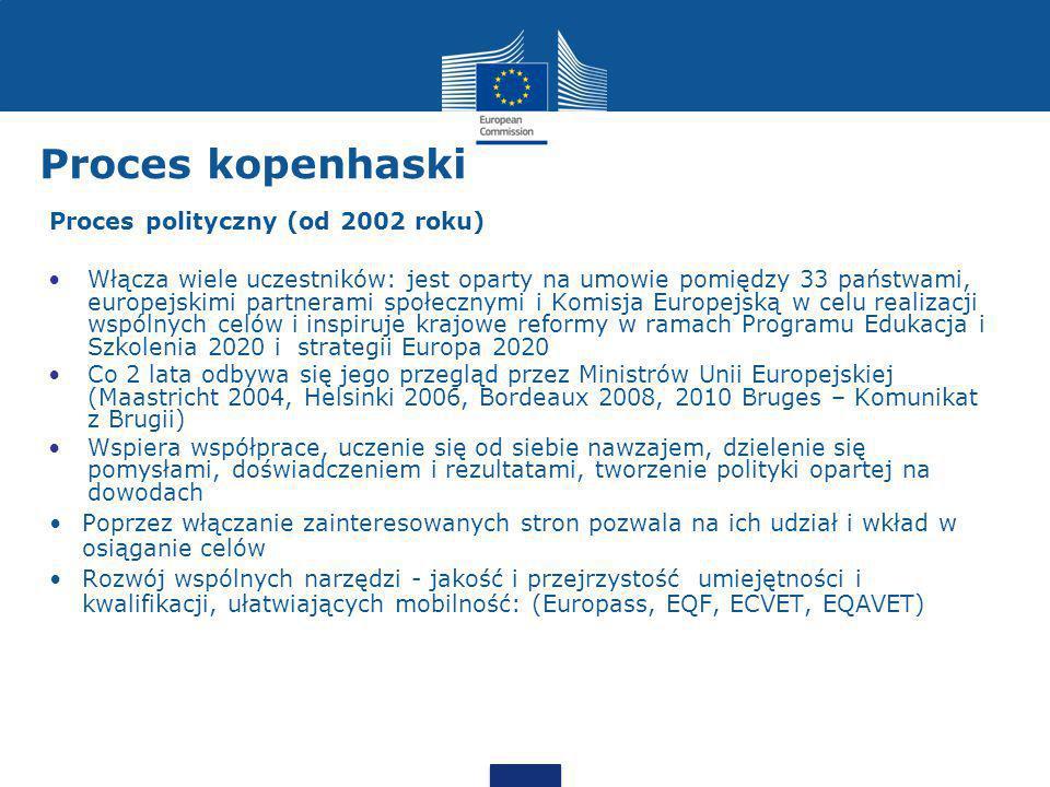Proces kopenhaski Proces polityczny (od 2002 roku)