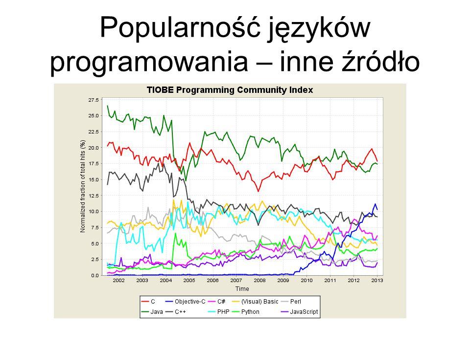 Popularność języków programowania – inne źródło