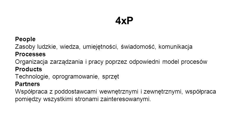 4xP People. Zasoby ludzkie, wiedza, umiejętności, świadomość, komunikacja. Processes.