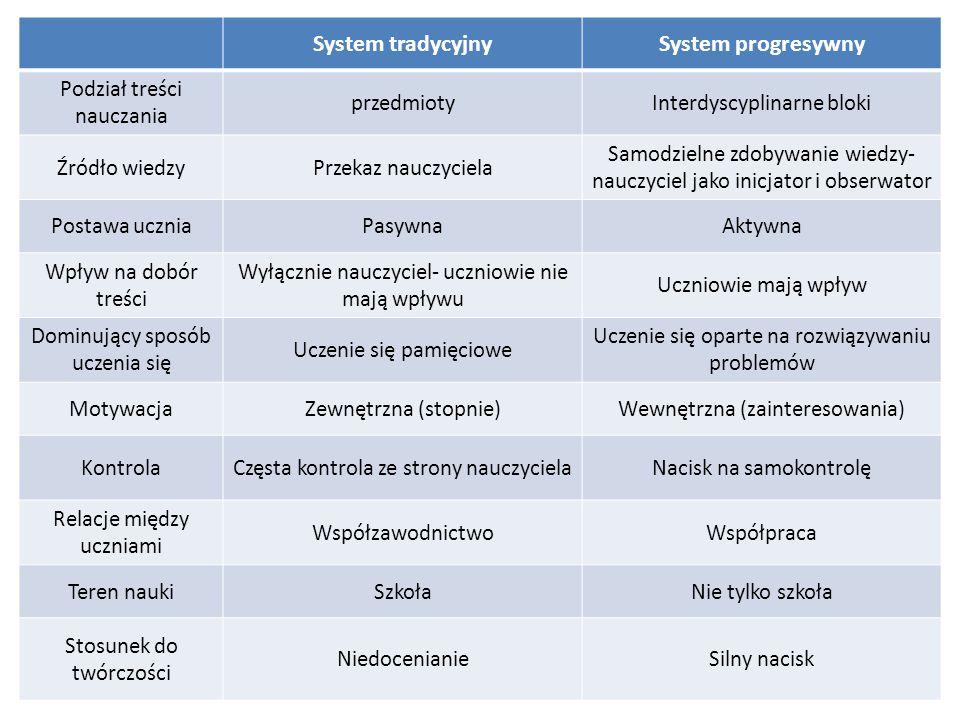 System tradycyjny System progresywny