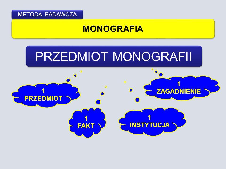 PRZEDMIOT MONOGRAFII MONOGRAFIA 1 ZAGADNIENIE 1 PRZEDMIOT 1 1 FAKT