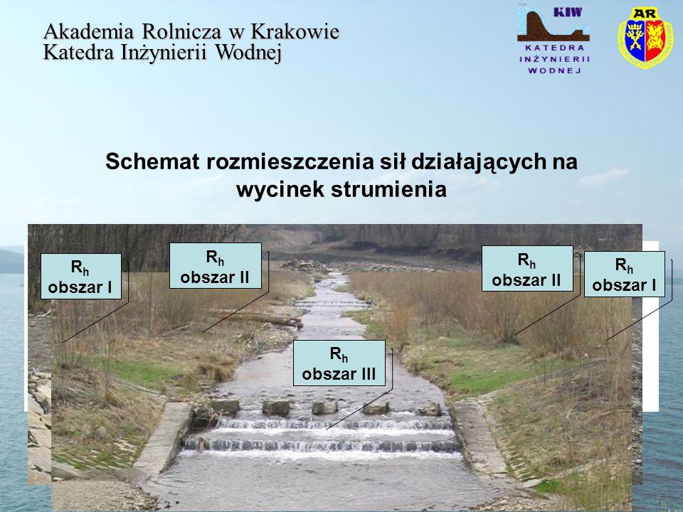 Schemat rozmieszczenia sił działających na wycinek strumienia