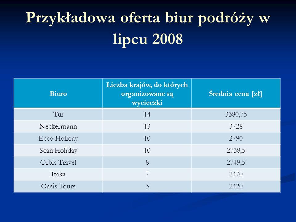 Przykładowa oferta biur podróży w lipcu 2008