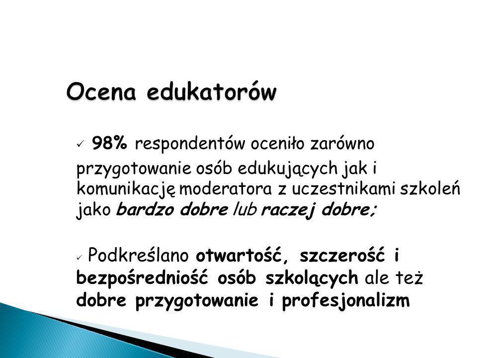 Ocena edukatorów