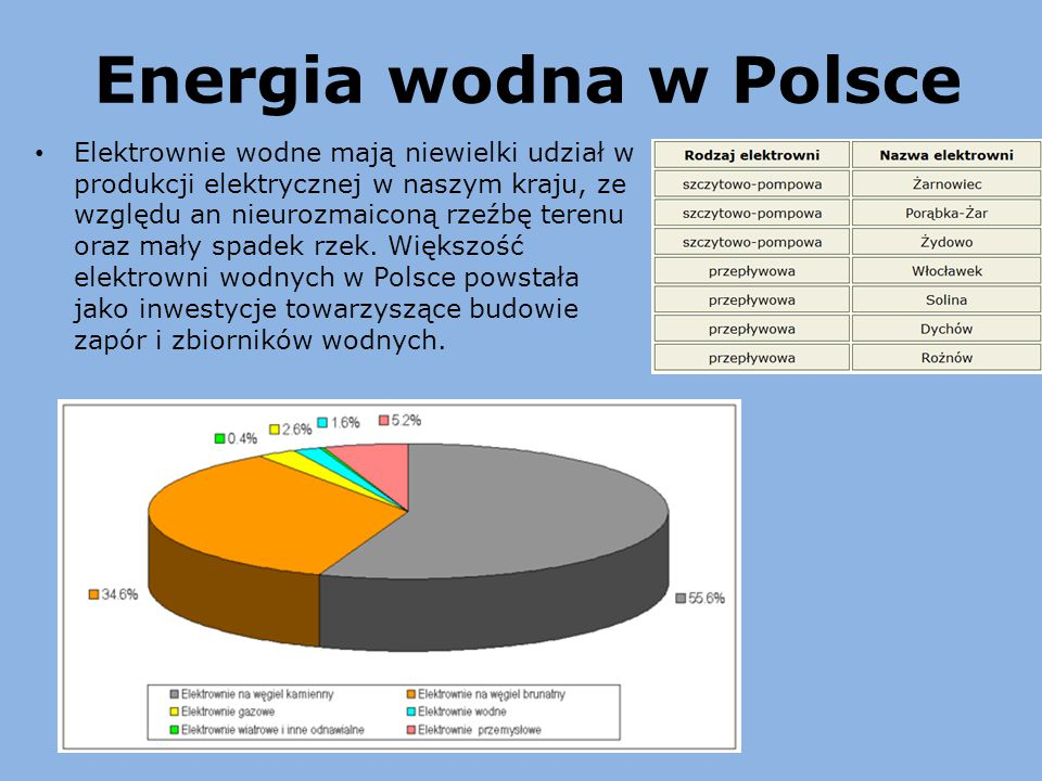 Energia wodna w Polsce
